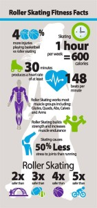 skate fitness facts